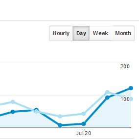 Screenshot of Google Analytics Time Segment filter
